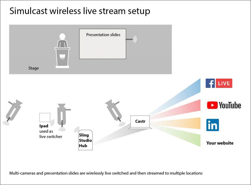 Simulcast wireless live stream setup